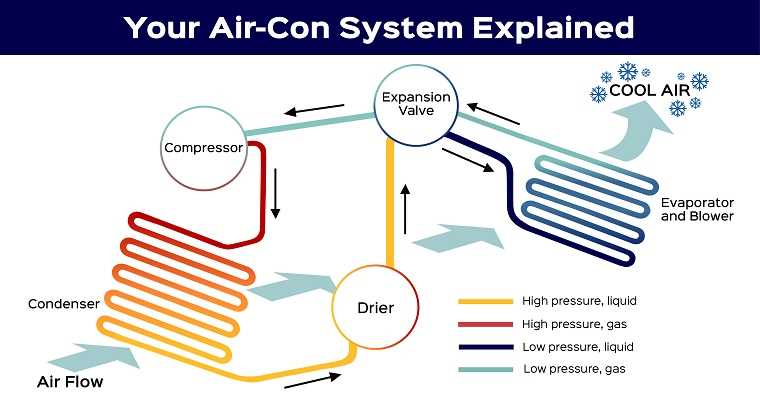 Everything you need to know about air conditioning in your