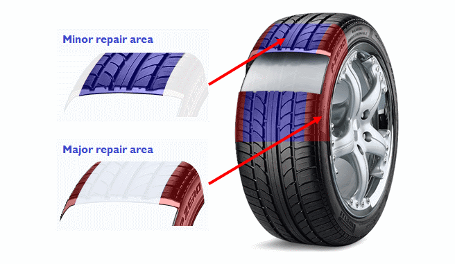 Nail In Tire Repair >> Can My Punctured Tyre Be Repaired Kwik Fit