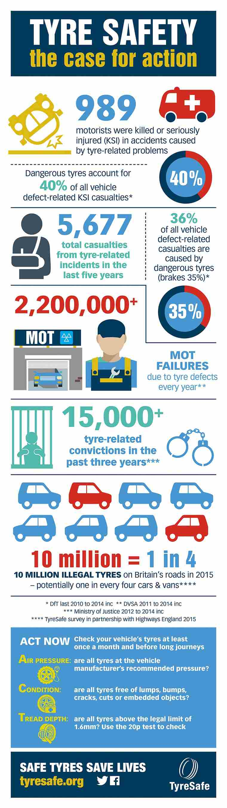 TyreSafe Stats Infographic