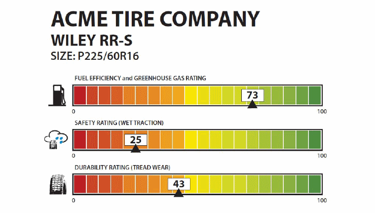USA tyre label