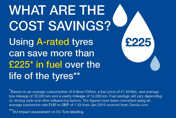 Cost savings of A-rated tyres