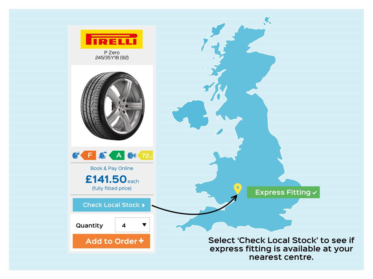 mobile tyre fitting how it works infographic