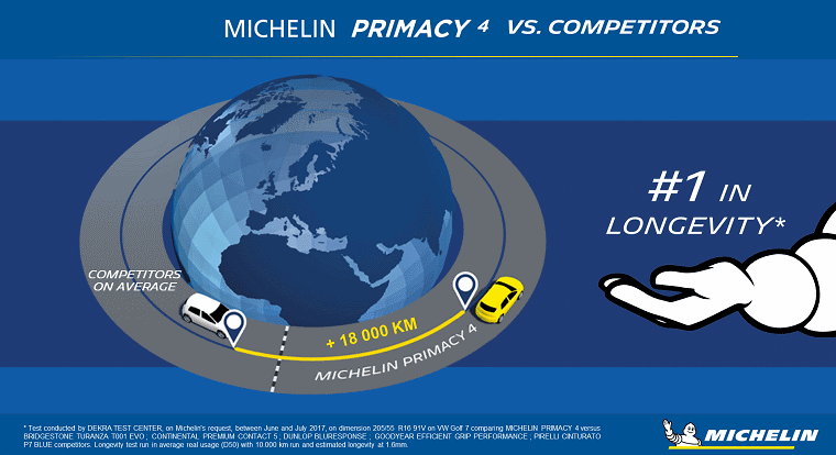 Michelin Primacy 4 longevity infographic
