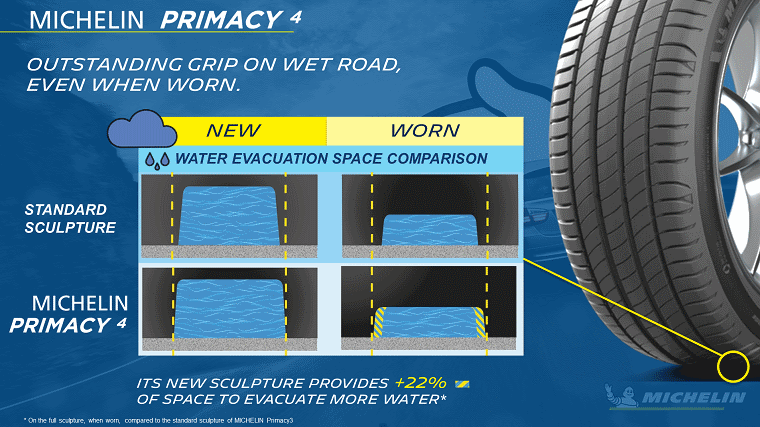 Michelin Primacy 4 aquaplaning infographic