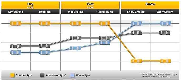 summer and winter comparison graph