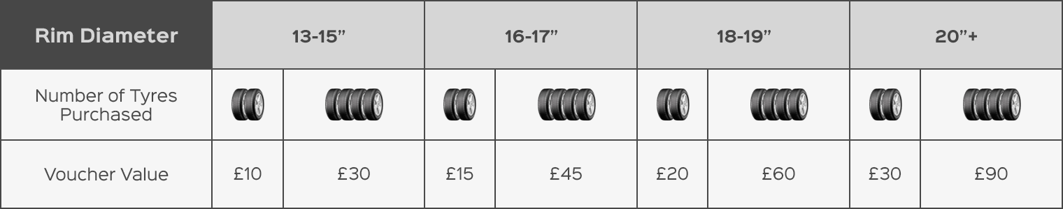 Order your tyres online with Kwik Fit. We endeavour to ensure we are displaying the correct tyres for your vehicle.