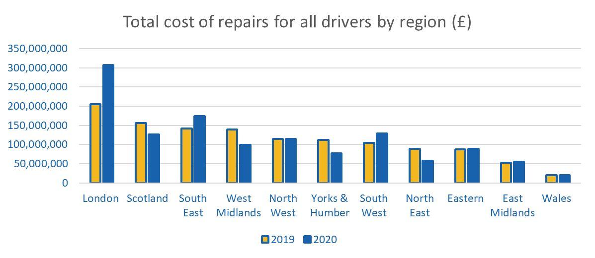 vehicle repair statistics