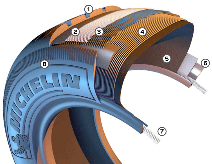 Tyre Cutaway Graphic
